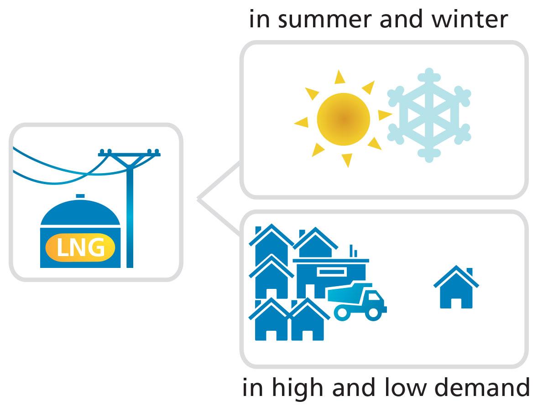 Liquefied Natural Gas Density 47