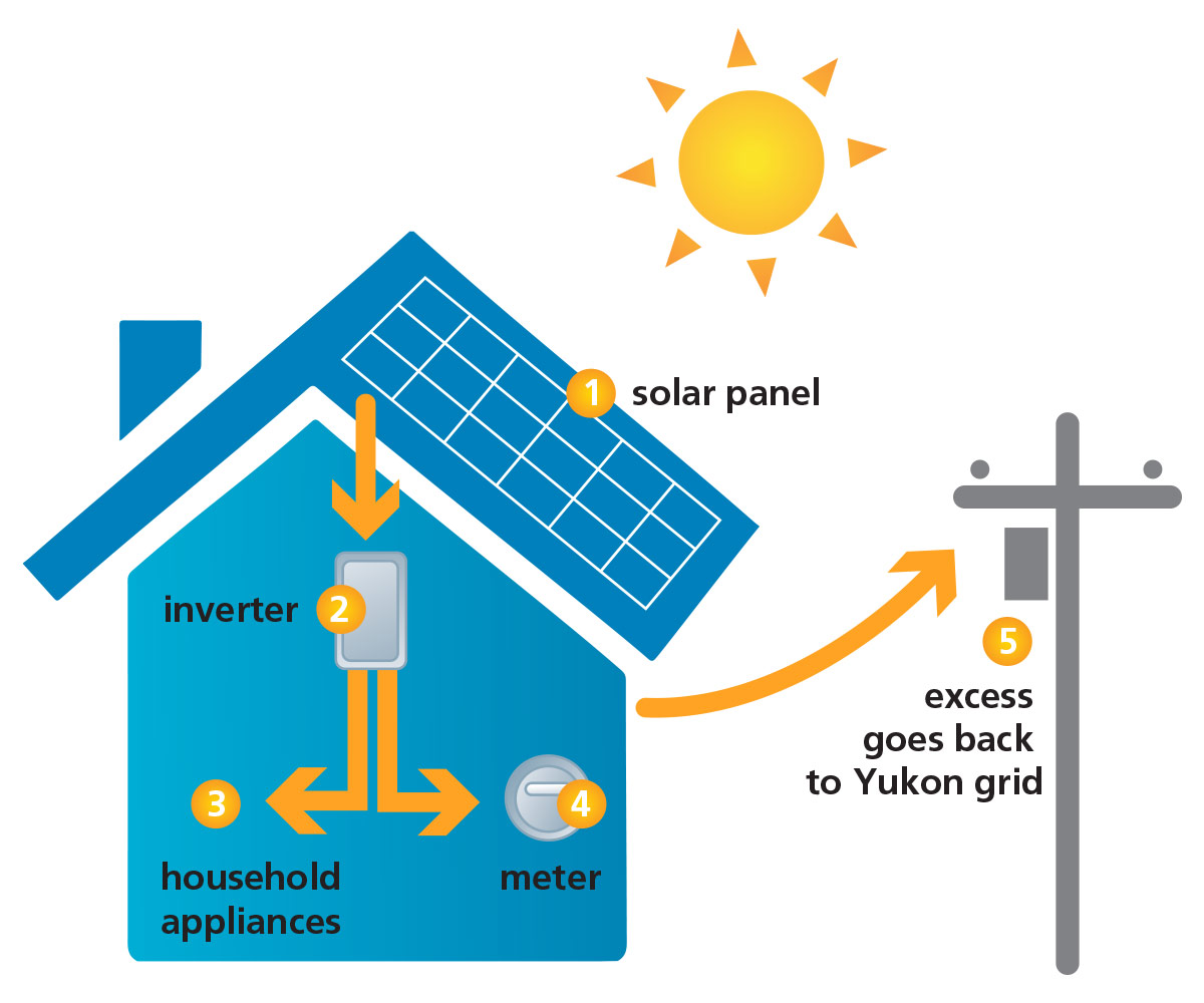 Solar Yukon Energy Home Panel Wiring Diagram How To Power Your This Is The Second Time We Have Installed Systems On One Of Our Buildings A Few Years Ago Added Four Panels 235 Watts